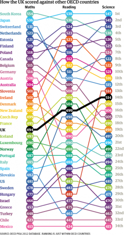 OECDLITERACYCHART0212png